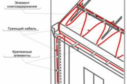 Фото - Принцип дії і технологія установки систем анітобледененія покрівель