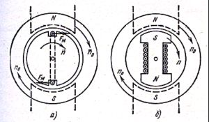 Фото - Принцип дії синхронних і асинхронних електродвигунів