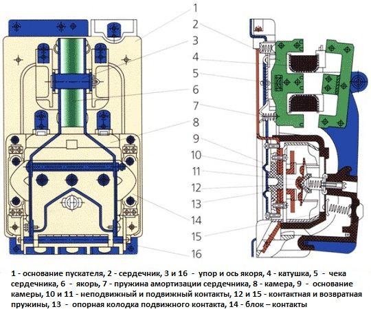 Схема магнітного пускача
