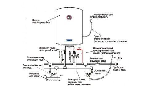 Фото - Принцип роботи накопичувального нагрівача