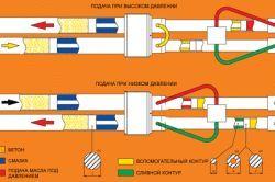 Схема поршневого бетононасоса односторонньої дії