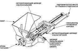 Схема бетононасоса з механічним приводом