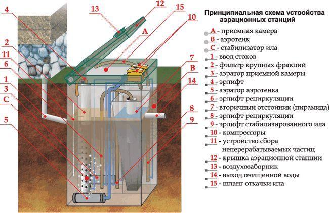 Схема пристрою аераційного септика