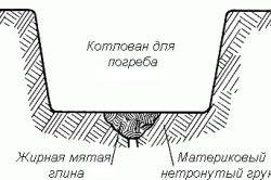 Схема котловану для підвалу