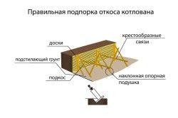 Схема підпірки укосу котловану