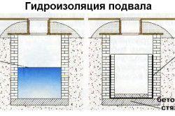 Схема гідроізоляції підвалу