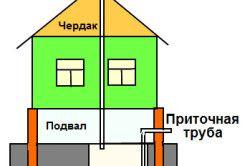 Схема вентиляції підвалу