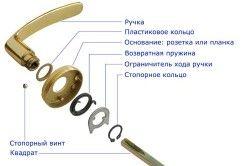 Схема збірки деталей дверної ручки