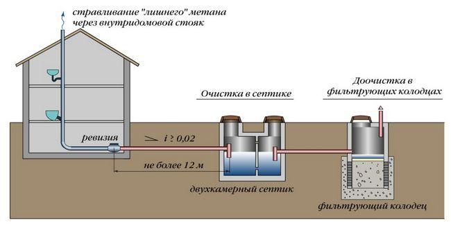Фото - Принципи роботи систем очищення стічних вод