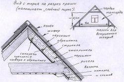 Схема пристрою покрівлі веранди.
