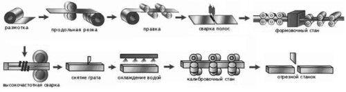 Процес виготовлення профільних труб