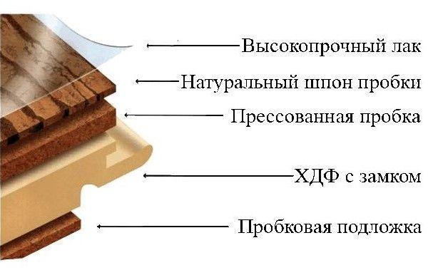 Фото - Пробкова підлога: як правильно класти?