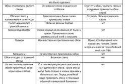 Таблиця порад щодо вибору клею для клеєння шпалер