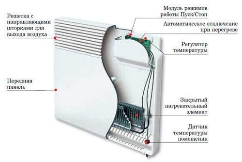 Схема електричного конвектора.