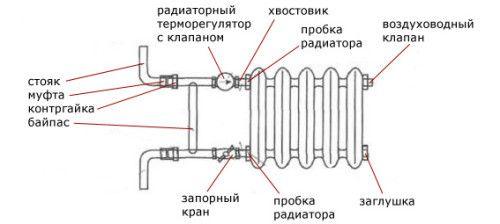 Схема будови радіатора опалення.