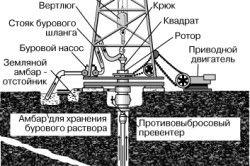 Схема установки вишки для буріння