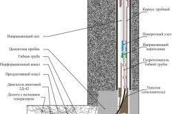 Схема обладнання для перфорації стовбура свердловини
