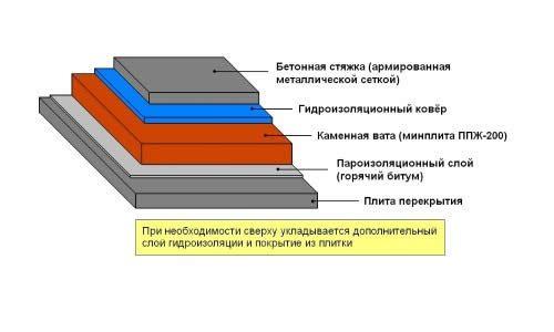 Фото - Процес гідроізоляції плоского даху