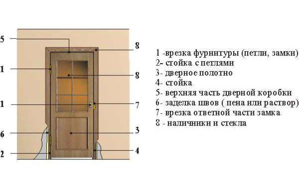 Фото - Процес монтажу двері своїми руками