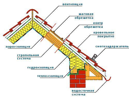 Фото - Процес монтажу двосхилим даху і спосіб розрахунку її площі