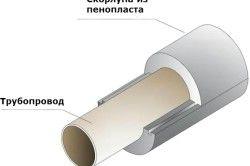 Схема утеплення труб пінопластом.