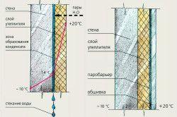 Схема розрізу стіни, утепленій пінопластом.