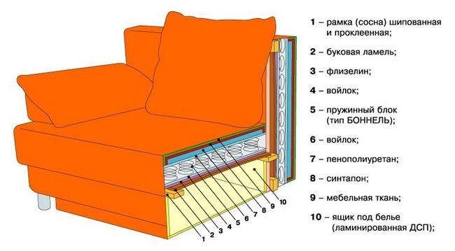 Фото - Процес переробки крісла своїми руками