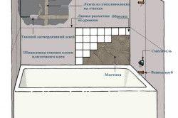 Схема укладання плитки на стіни ванної