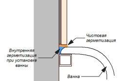 Герметизація примикань між ванною і плиткою