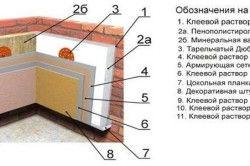 Схема утеплення стіни будинку пінополістиролом