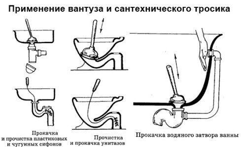 Схема прочищення труб за допомогою вантуза.