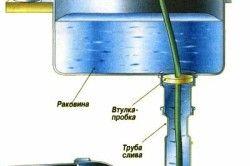 Схема пробивки засмічення сантехнічним тросом