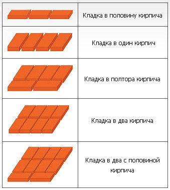 Варіанти укладання цегли.