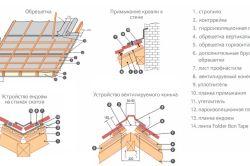 Основні частини пристрою покрівлі з профнастилу