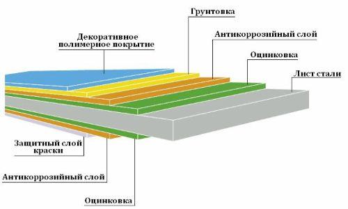 Фото - Профнастил для будівництва паркану