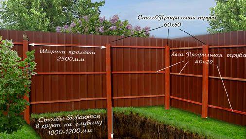 Будова паркану з профнастилу