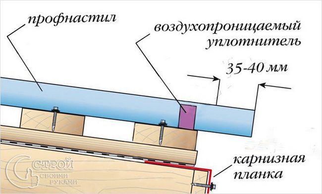 Схема укладання карниза з листів профнастилу