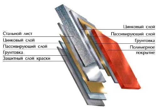 Структура профнастилу з полімерним покриттям.