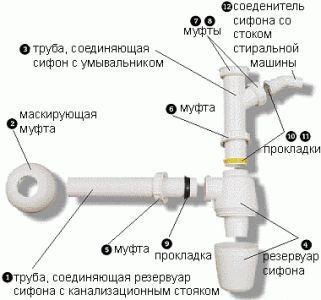 Фото - Прокладка каналізації при установці домашньої сантехніки