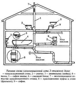 Схема внутрішньої каналізації будинку