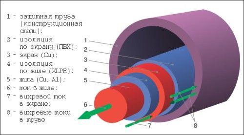 Фото - Прокладка проводів і кабелю в сталевих трубах