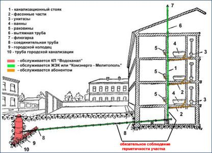 Схема каналізації висотного будинку