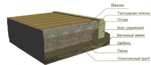 Фото - Пропорції бетону для тротуарної плитки