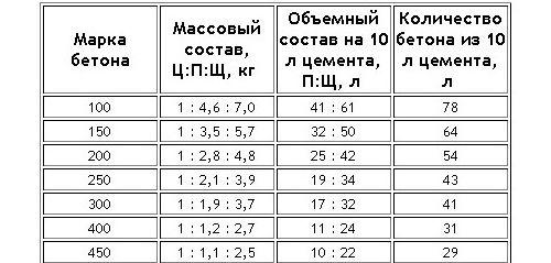 Таблиця пропорцій бетонної суміші