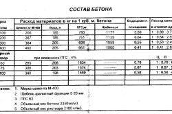 Таблиця складу бетону