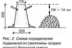 Схема визначення рухливості бетонної суміші