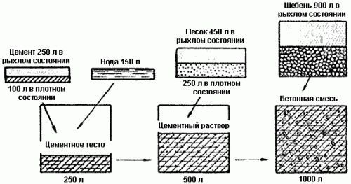 Фото - Пропорції для замішування бетонного розчину в кілограмах і відрах