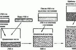 Фото - Пропорції компонентів для замісу бетону