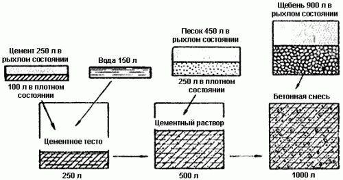 Фото - Пропорції компонентів при змішуванні бетону марки м200