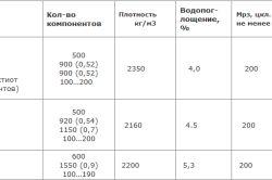 Пропорції розчину для виготовлення шлакоблоку